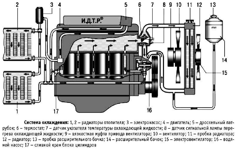 Система охлаждения УАЗ Патриот